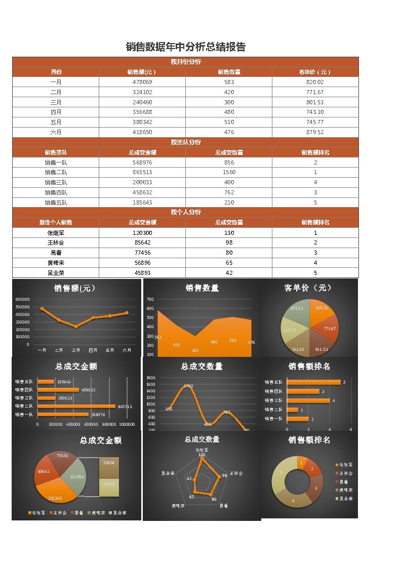销售数据分析表excel模板表格