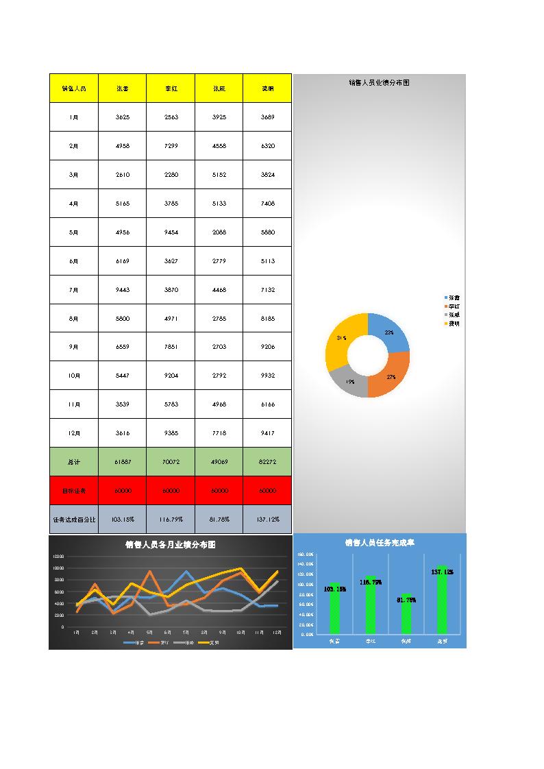 销售人员业绩统计表Excel模板